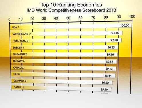 全球竞争力排名