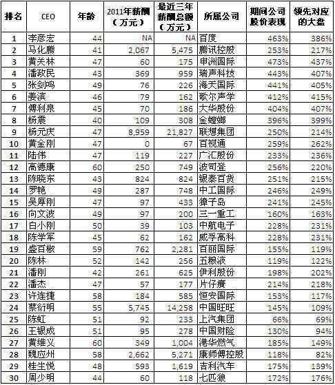 2012年中国最佳CEO排行榜