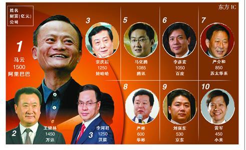2014胡润中国富豪榜:浙商富豪鹤立鸡群排第一
